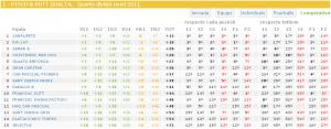 Estadístiques interclubs jornada 1